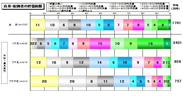 2014年自身・配偶者の貯金割合.jpg