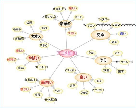 「2015アニメ紅白」ワードマッピング.jpg