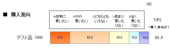「購入意向」60%-1.jpg