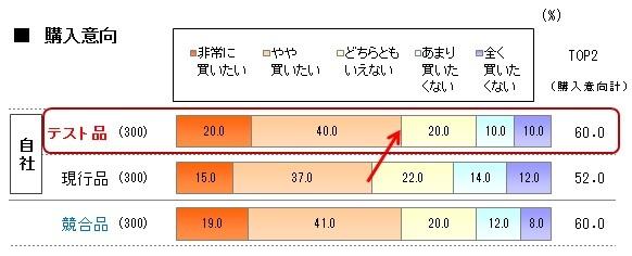 「購入意向」60%-2_52%と比較.jpg