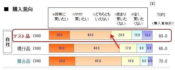 「購入意向」60%-3_68%と比較.jpg