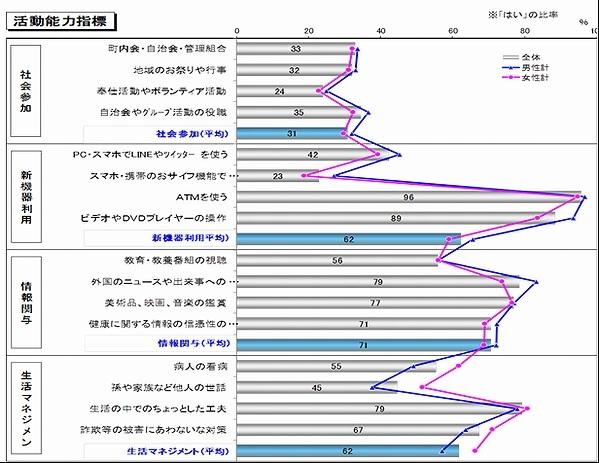 シニア活動能力指標.jpg