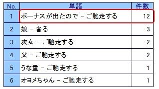ボーナス図2−4 「ご馳走する」「奢る」の係り受けランキング.jpg