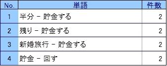 ボーナス図2−5 「貯金する」「貯金」の係り受けランキング.jpg
