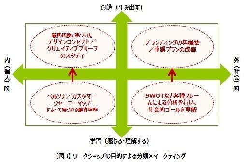 ワークショップの目的による分類×マーケティング.jpg