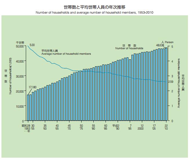 世帯数グラフ.png