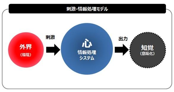 刺激-情報処理モデル.jpg