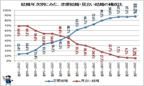 図3:恋愛結婚・見合い結婚の構成比.jpg