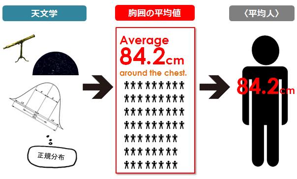 平均人図.png