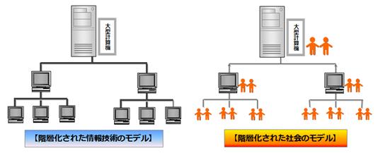 情報技術モデル.png