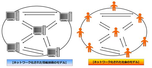 情報技術モデル2.png