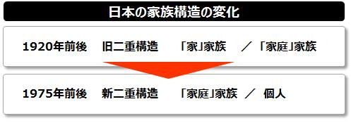 日本の家族構造変化.png