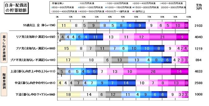 自身・配偶者の貯蓄総額.jpg