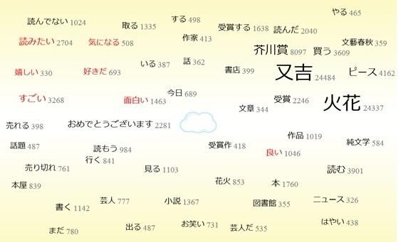 芥川賞又吉さんワードクラウド.jpg