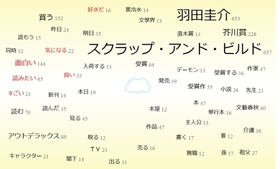 芥川賞羽田さんワードクラウド.jpg