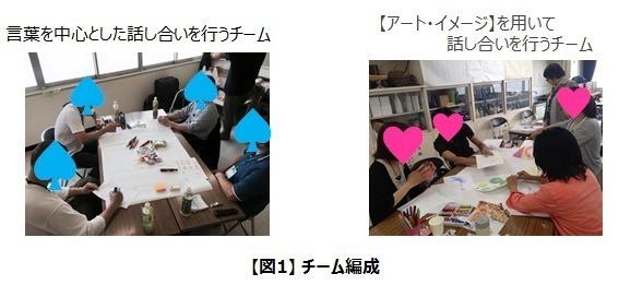 言葉とアートイメージのチーム編成.jpg