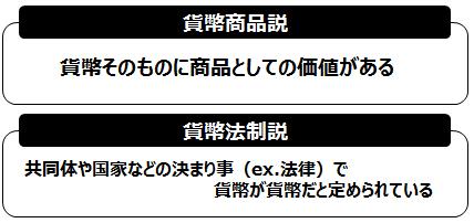 貨幣商品説・メディア説.png