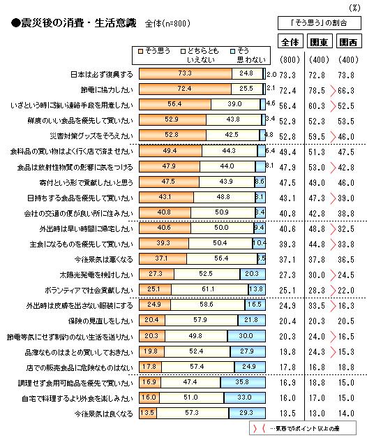 震災後の消費・生活意識.png