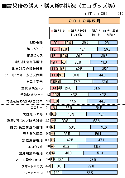 震災後の購入・購入検討状況.png