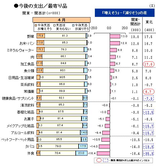 震災2_支出/最寄り品.png