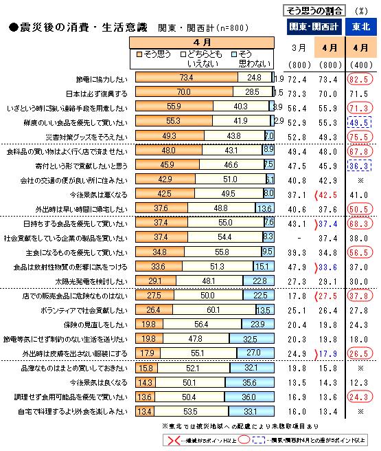 震災2_消費・生活意識.png