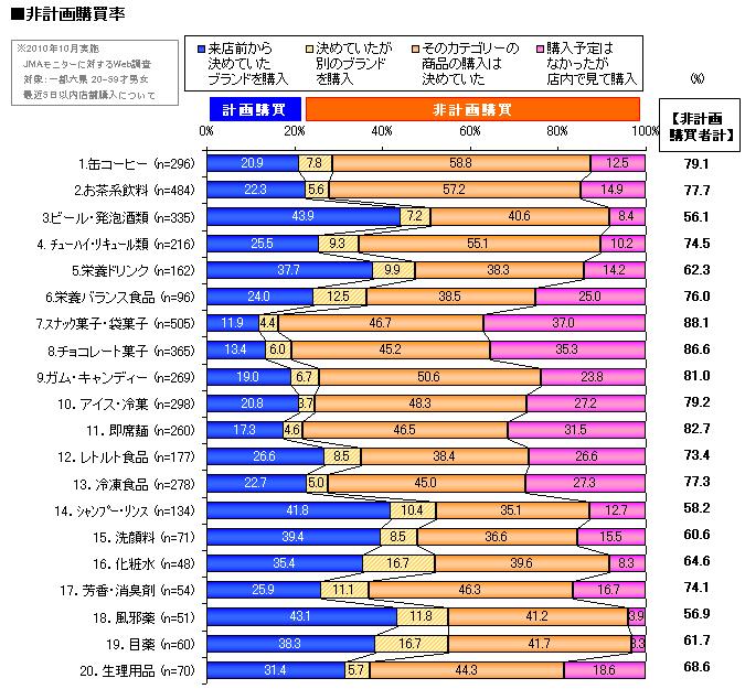 非計画購買率グラフ.png