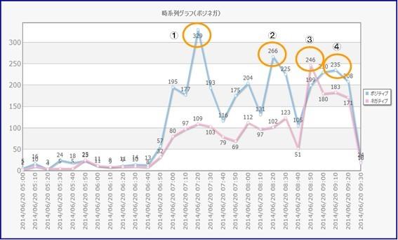 W杯日本代表戦_ツィート時系列グラフ_ポジネガ.jpg