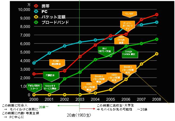 モバイルユーザのグラフ