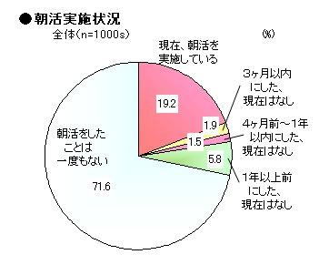 朝活実施状況のグラフ
