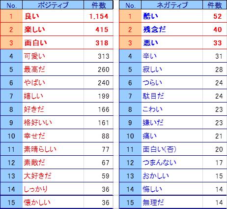 「2015紅白」単語ランキング前半.png