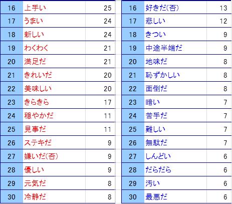「2015紅白」単語ランキング後半.png