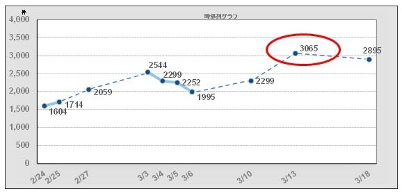「ホワイトデー」時系列グラフ.jpg