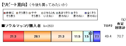 ソウルマッコリリピート意向.png