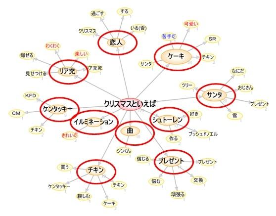テキマイ_クリスマス係り受け10位.jpg