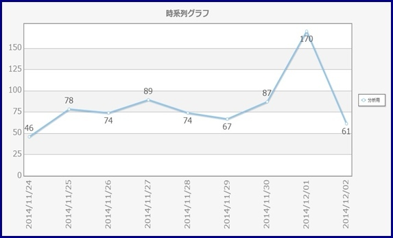 テキマイ_クリスマス時系列グラフ.jpg