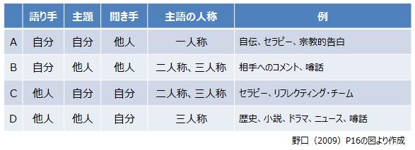 ナラティブ分類.png