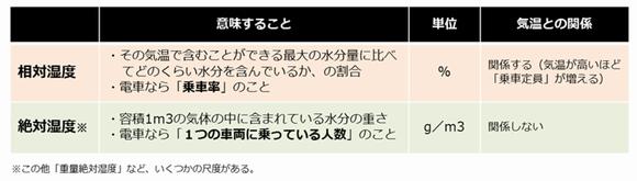 マーケティング気象台_絶対湿度相対湿度.png