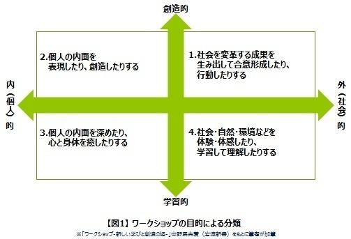 ワークショップの目的による分類.jpg