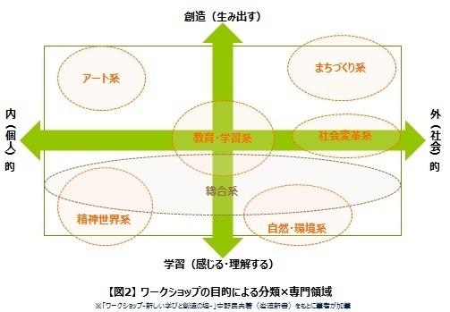 ワークショップの目的による分類×専門領域.jpg