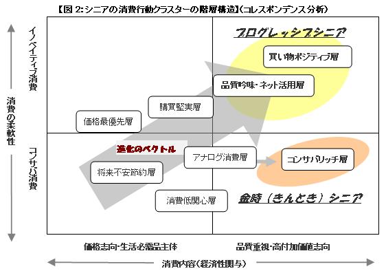 図2シニア消費行動クラスターの階層構造.png