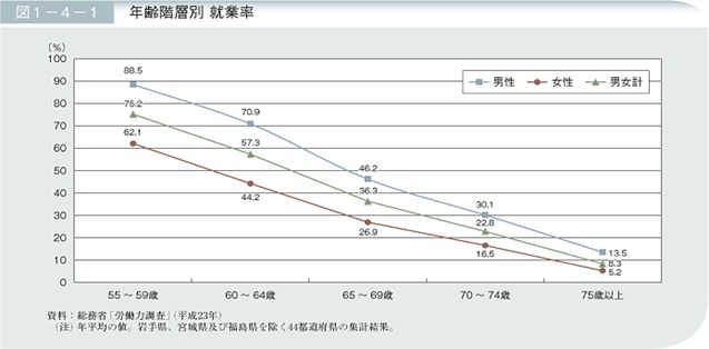 年齢階層別就業率.jpg