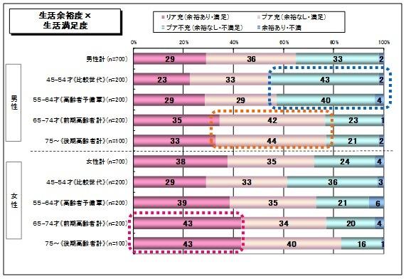 生活余裕度×生活満足度_シニア2014.jpg