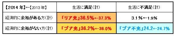 経済的余裕度×生活の満足度_シニア2014.jpg