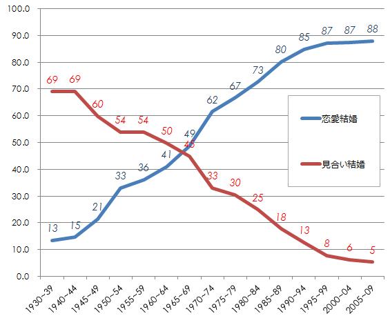 結婚グラフ.png