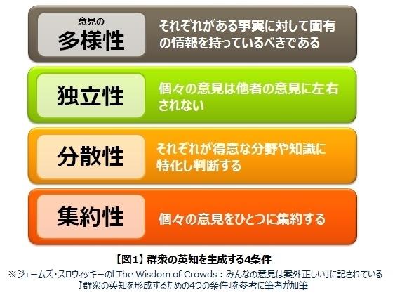群衆の英知を生成する4条件.jpg