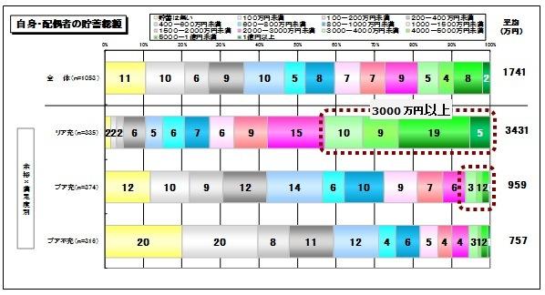 自身配偶者の貯蓄総額_シニア2014.jpg