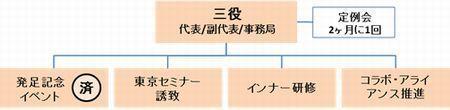 西日本コラボレーション研究会組織図.jpg
