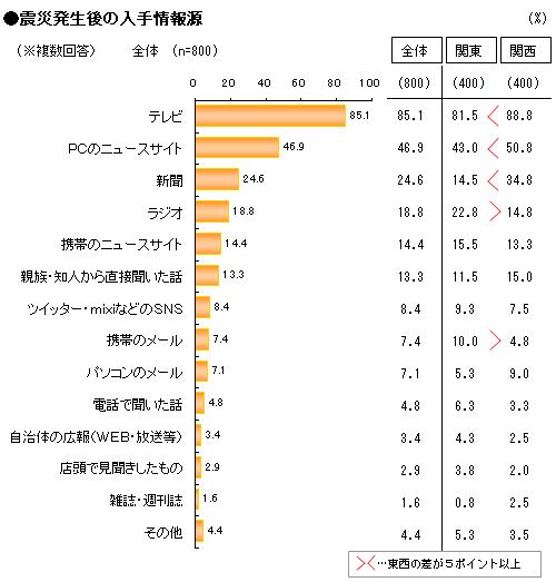 震災発生後の入手情報源.png