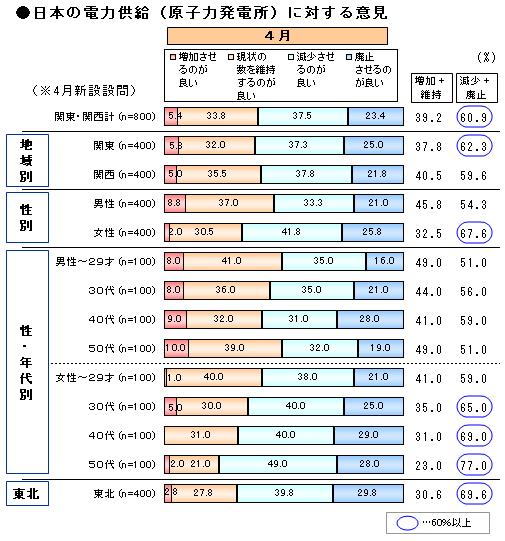 震災2_原発賛否.png