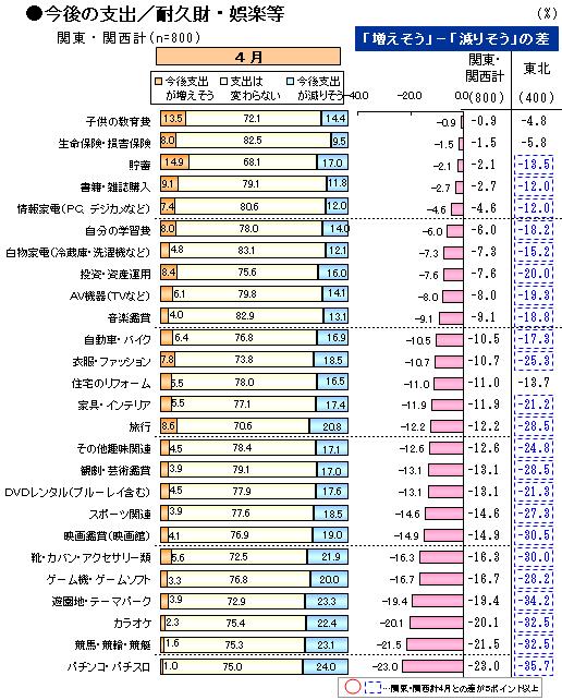 震災2_支出/耐久財・娯楽.png